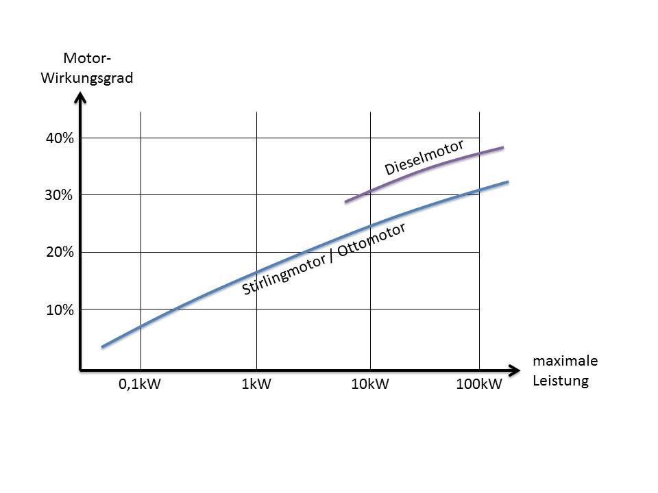 Wirkungsgrad Stirlingmotor efficiency stirling engine